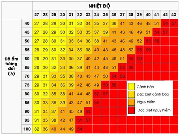 bảng tra độ ẩm không khí